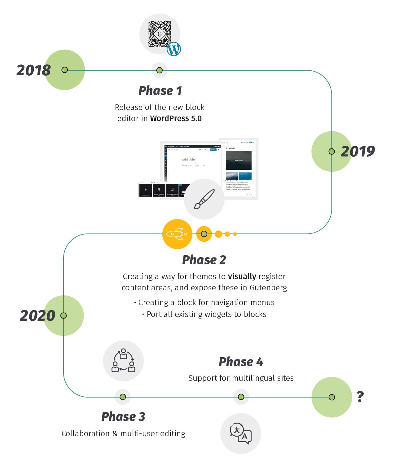 Eien Timeline der 4 Phasen von Gutenberg