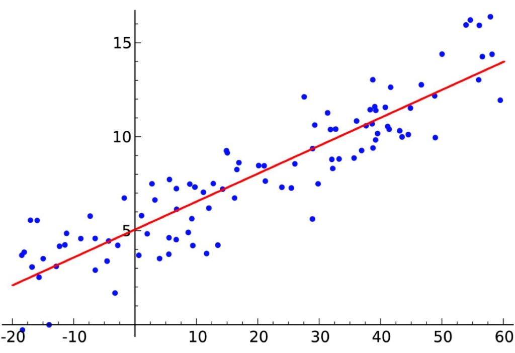 Machine Learning: Graph einer Linearen Regression