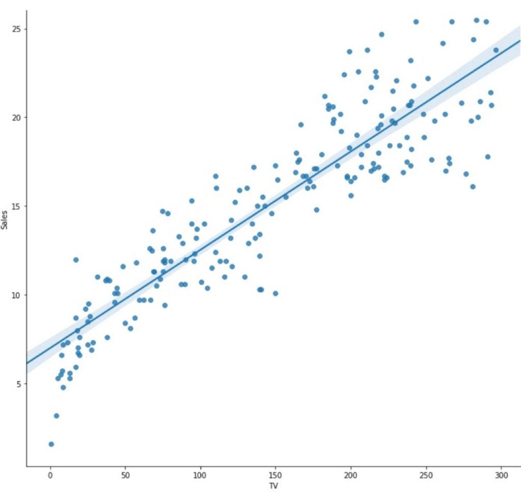 Machine Learning: Graph of a Linear Regression showing advertisement investment and profit