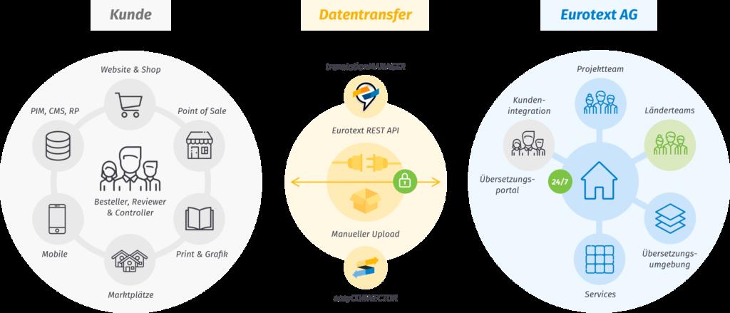 WordPress Translation Manager - schnelle Übersetzungen eigener Webtexte