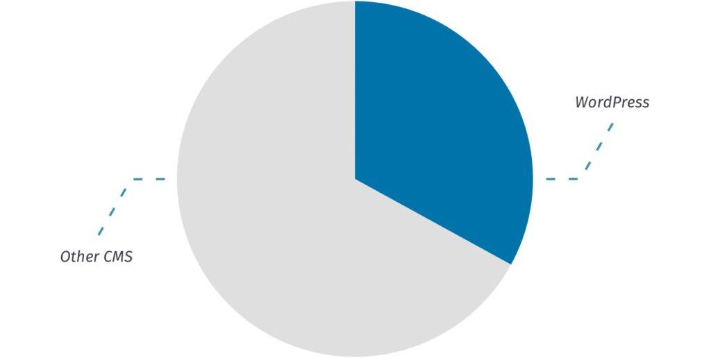 Darstellung des WordPress-Marktanteils von über 30% als Kuchendiagramm
