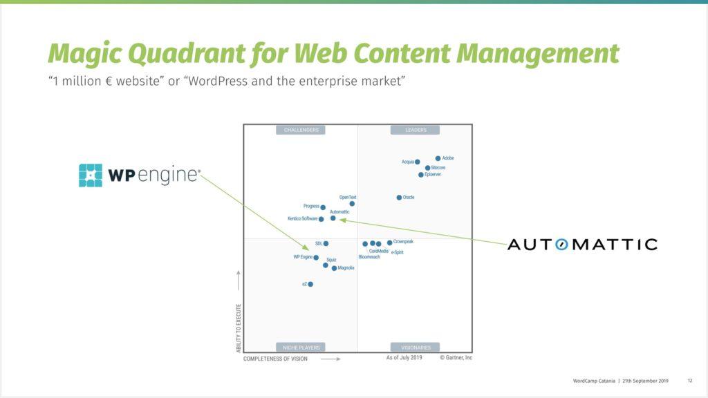 Gartner Magic Quadrant for Web Content Management with Automattic under Challengers