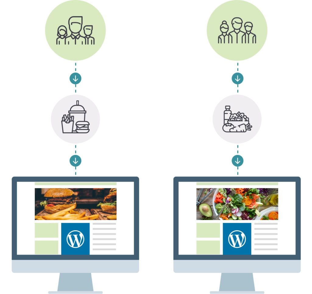 Example of a user segmentation with homepage showing burgers and another version showing salad
